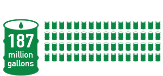 If the U.S. followed Connecticut's lead and used Bioheat®, we'd burn approximately 400 million gallons less of regular home heating oil.